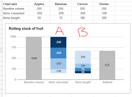Google Charts Waterfall How To Customise Ordering Of Segments In Stacked Waterfall