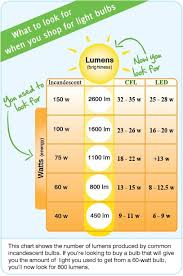 Led Lumens Vs Watts Chart Compare Wattage Energy And Brightness Lumens Of