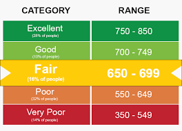 how does your credit score affect auto insurance rates