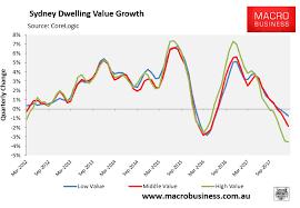Sydney House Prices Chart 2018 Inside The Sydney House Price Slide Macrobusiness