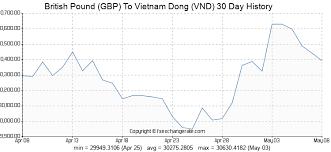 Qualified Vietnam Dong Chart 2019