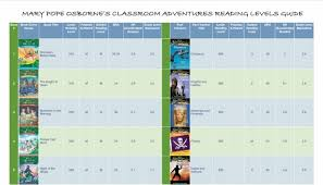 Scholastic Reading Counts Lexile Chart Reading Levels Magic Tree House