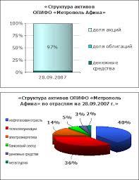 Инвестиционные фонды курсовая Работа в интернет магазине игрушек  Инвестиционные фонды Рефераты 5ballov qip ru