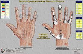 Hand Chart Hand Reflex Therapy Chart