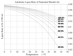 Lapse Rate Adiabatic Lapse Rate 5 26 Of Saturated Humid Air At