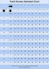 Hangul Alphabet Chart Click Here For Your Free Fresh Korean Pdf Korean Alphabet