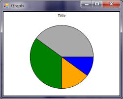 Removing Label Lines From Zedgraph Pie Chart Stack Overflow