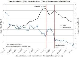Eastman Kodak Chart Shorts Are Slowly Locking In Profits On Eastman Kodak