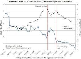 Shorts Are Slowly Locking In Profits On Eastman Kodak