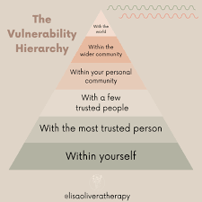 Vulnerability Chart Lean Into Your Vulnerability With This 1 Chart Shine