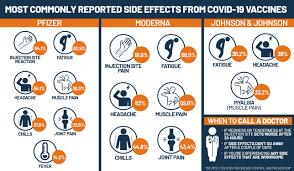 Comparing COVID-19 vaccines: Pfizer, Moderna and Johnson and Johnson