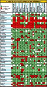 Y Site Compatibility Chart Pin By Brandy Reyes On School Tips Nursing School Notes