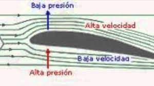 Principio de bernoulli aplicado al funcionamiento de un avion - YouTube