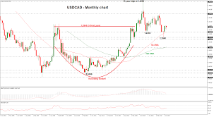 Technical Analysis Outlook 2018 Usdcad In Long Term