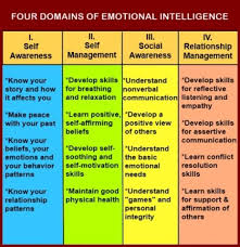 best emotional intelligence ideas emotional  chart showing the four s of emotional intelligence
