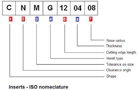 Iso Insert Designation Chart 21 Accurate Iso Insert Chart