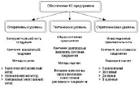Реферат Эффективность повышения конкурентных преимуществ  Эффективность повышения конкурентных преимуществ организации Рис 2 Критерии конкурентоспособности предприятия