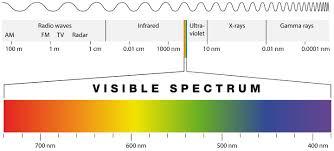 Em Spectrum Frequency Chart Wireless Basics How Radio Waves Work Eagle Blog