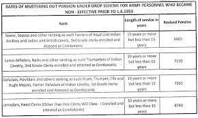 One Rank One Pension Defence Personnel Chart Orop Table No 98 Mustering Out Pension For Army Pensioners