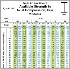 from aisc manual table 4 1 the available strength for a y y axis effective length of 30 ft is