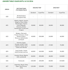 Alitalia Millemiglia Award Chart Alitalia More Than Doubled Their Europe Us Award Cost