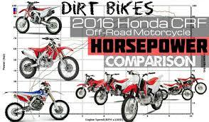 2016 Honda Crf Dirt Bike Motorcycle Horsepower Rating