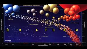 Main Sequence Star Chart List Of Different Star Types