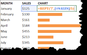Excel In Cell Bar Chart In Cell Bar Charts With The Rept Function Free Microsoft
