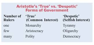Aristotle Government Chart Bria 26 1 Plato And Aristotle On Tyranny And The Rule Of Law