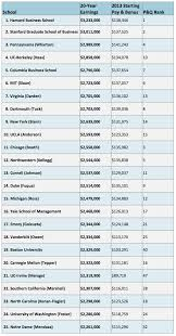 how much do b school grads earn  for mba admissions tips check out our mba admissions 101 pages