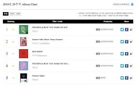 Seventeen Twice Mamamoo And Shaun Top Gaon Weekly Charts