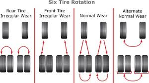 Tire Rotation Patterns Fascinating Rotating And Aligning Your Tires With Mickey Thompson