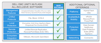 Flash Memory Capacity Chart Dell Emc Unity 450f All Flash Storage Review Storagereview