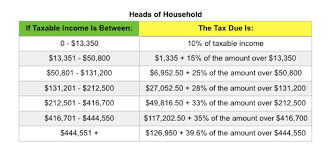 tax brackets the big news is of course the tax brackets and tax rates for 2017