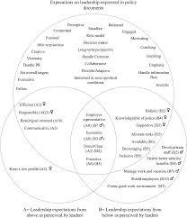 so what who cares essay development
