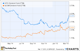 Intel Stock Price Chart Intc Dividend Yield Handconracul Gq