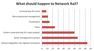 Network Rail Organisation Chart Network Rail Mixed Views From Business Leaders But All