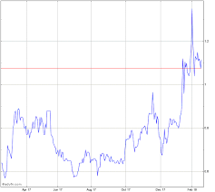 Change Financial Stock Chart Cca