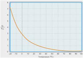 10k thermistor chart lovely ntc 10k thermistor table