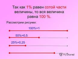 Презентация на тему ПРОЦЕНТЫ КУРСОВАЯ РАБОТА УЧИТЕЛЯ  5 5 Так как 1% равен сотой части величины то вся величина равна 100 % Рассмотрим рисунки 100% 1 50% 0 5 25% 0 25