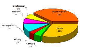 type of drugs type of drugs rome fontanacountryinn com
