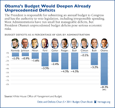 Deficit Spending Chart By President Chart Of The Week U S Presidents Ranked By Budget Deficits