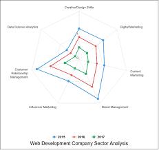 Images Of Web Chart Web Development Company Sector Analysis Radar Chart Example