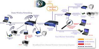 wireless network services in uttar pradesh wireless network services in uttar pradesh wirelessnetworkservices co in