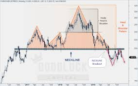 Exide Chart Sell Exide Industries Target 170 168 Expected Profit