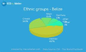 Belize Religion Pie Chart Demographics Of Belize