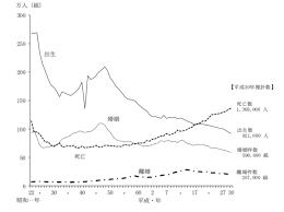 離婚 率 日本