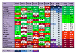Fpl Opposition Defensive Ratings Tracker Gameweeks 29 To