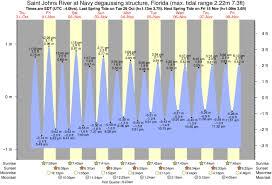 Mayport Tide Chart Mayport Tides Sotisuva62 Over Blog Com