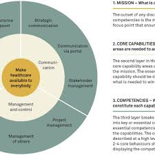 Design Thinking Competency Model How To Create Powerful Competency Models Implement
